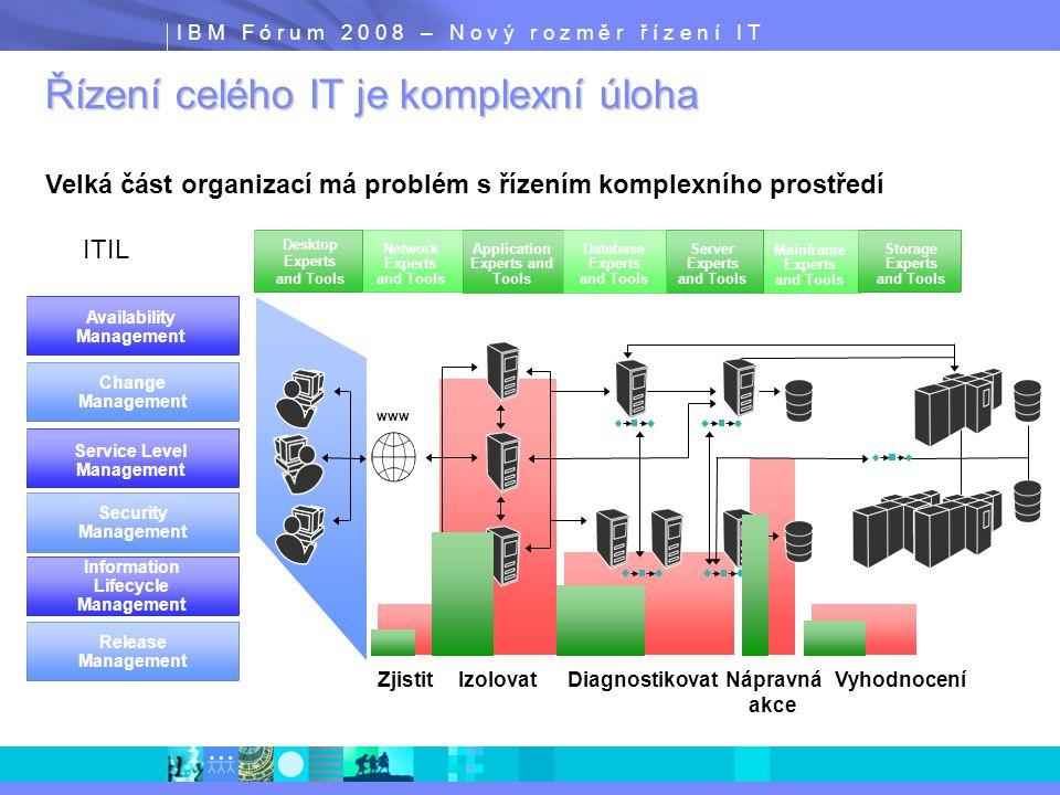 I B M F ó r u m 2 0 0 8 – N o v ý r o z m ě r ř í z e n í I T Jedním z přístupů pro řízení IT je ITIL  ITIL je soubor knih který popisuje doporučené postupy v IT managementu  ITIL je registrovaná ochraná značka OGC (the UK Government s Office of Government Commerce)  ITIL je rámec a model, který popisuje cíle obecné aktivity, vstupy a výstupy pro různé procesy IT.