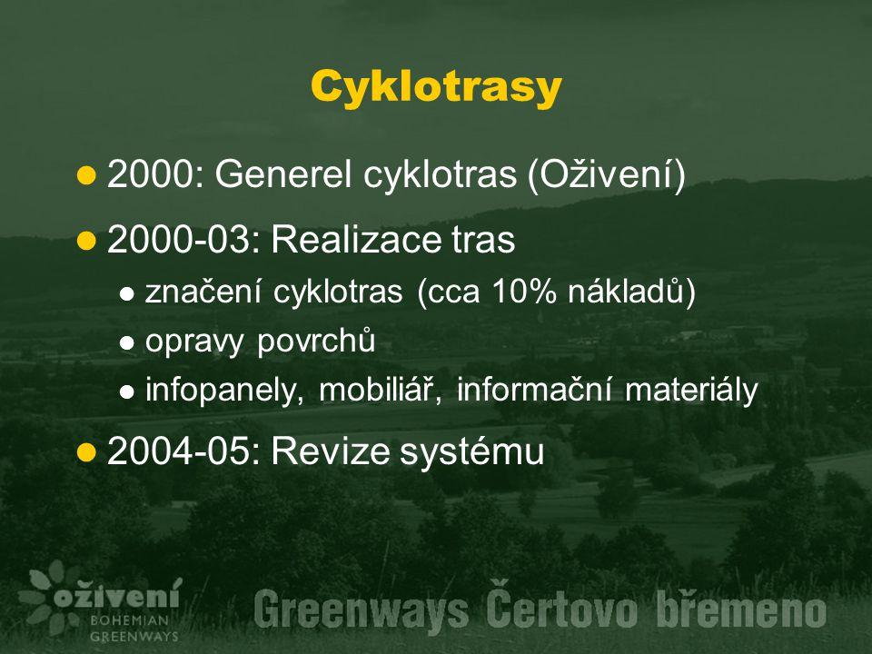 Cyklotrasy 2000: Generel cyklotras (Oživení) 2000-03: Realizace tras značení cyklotras (cca 10% nákladů) opravy povrchů infopanely, mobiliář, informač