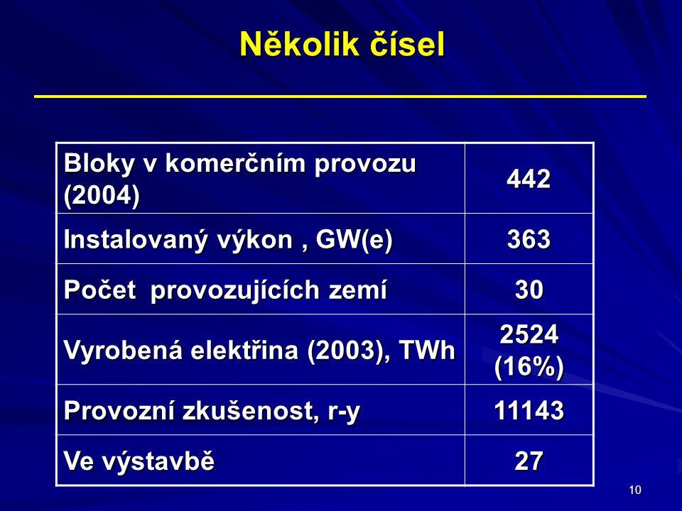 10 Několik čísel Bloky v komerčním provozu (2004) 442 Instalovaný výkon, GW(e) 363 Počet provozujících zemí 30 Vyrobená elektřina (2003), TWh 2524 (16