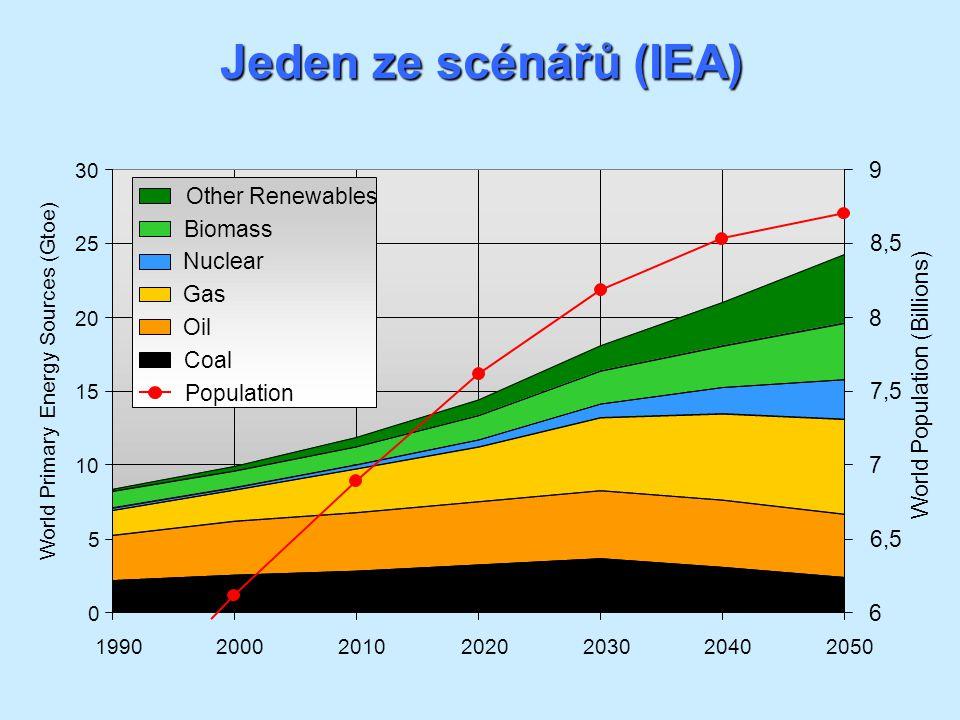 Jeden ze scénářů (IEA)