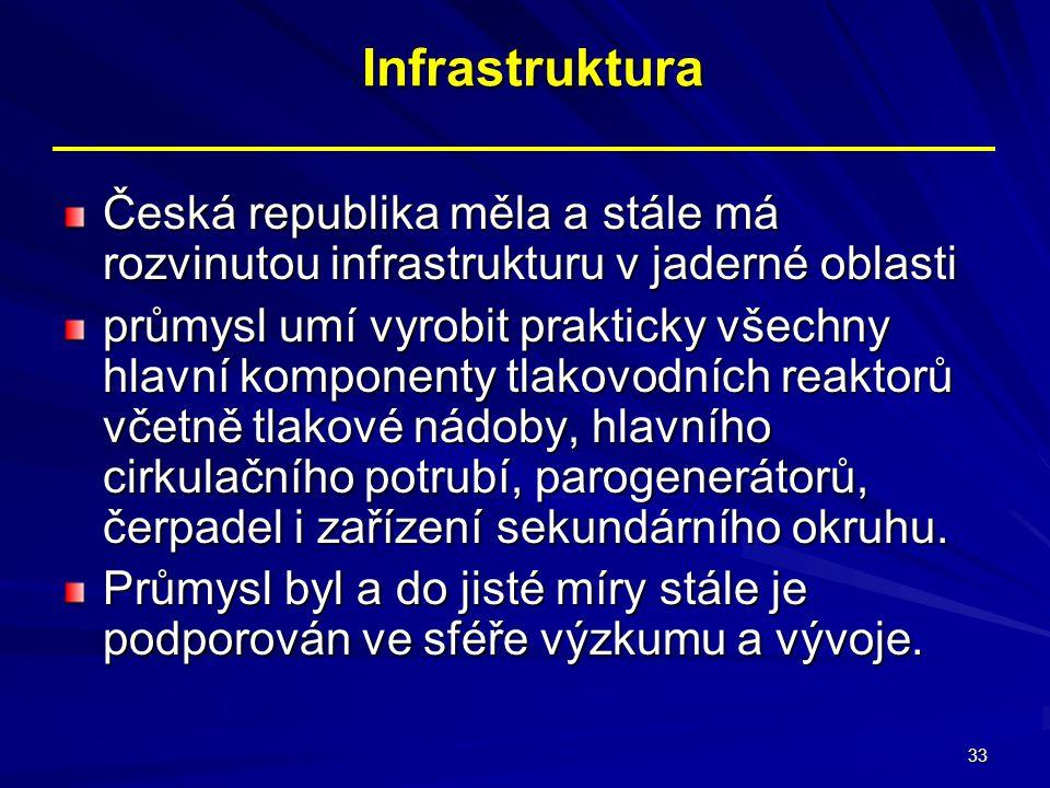 33 Infrastruktura Infrastruktura Česká republika měla a stále má rozvinutou infrastrukturu v jaderné oblasti průmysl umí vyrobit prakticky všechny hla