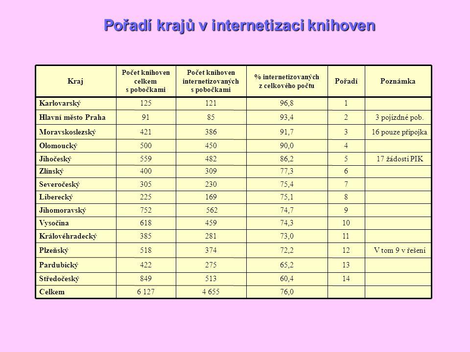 Pořadí krajů v internetizaci knihoven