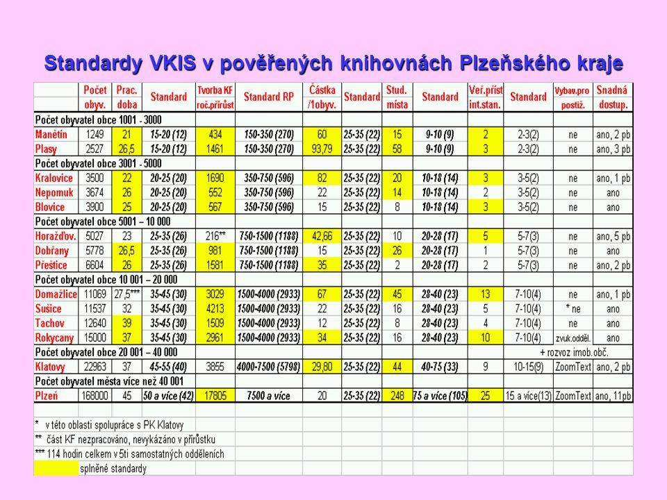 Standardy VKIS v pověřených knihovnách Plzeňského kraje