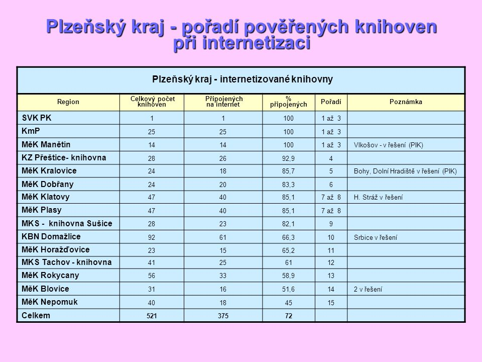 Plzeňský kraj - pořadí pověřených knihoven při internetizaci Plzeňský kraj - internetizované knihovny Region Celkový počet knihoven Připojených na internet % připojených PořadíPoznámka SVK PK 111001 až 3 KmP 25 1001 až 3 MěK Manětín 14 1001 až 3 Vlkošov - v řešení (PIK) KZ Přeštice- knihovna 282692,94 MěK Kralovice 241885,75 Bohy, Dolní Hradiště v řešení (PIK) MěK Dobřany 242083,36 MěK Klatovy 474085,17 až 8 H.