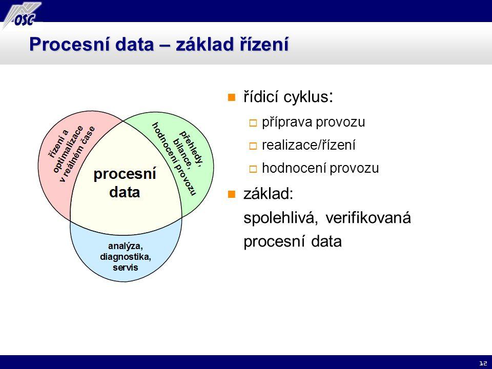 12 Procesní data – základ řízení řídicí cyklus :  příprava provozu  realizace/řízení  hodnocení provozu základ: spolehlivá, verifikovaná procesní d