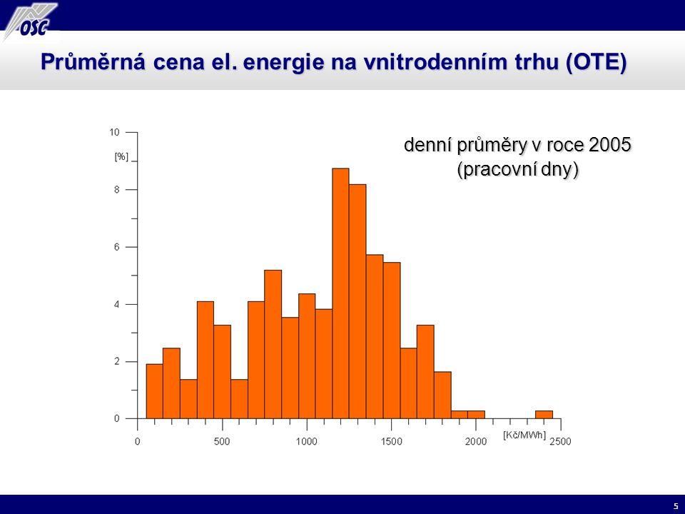 5 Průměrná cena el. energie na vnitrodenním trhu (OTE) denní průměry v roce 2005 (pracovní dny)