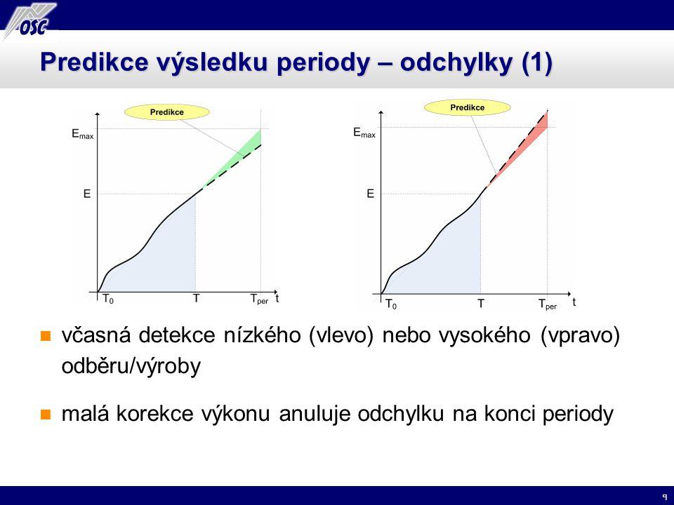 9 Predikce výsledku periody – odchylky (1) včasná detekce nízkého (vlevo) nebo vysokého (vpravo) odběru/výroby malá korekce výkonu anuluje odchylku na