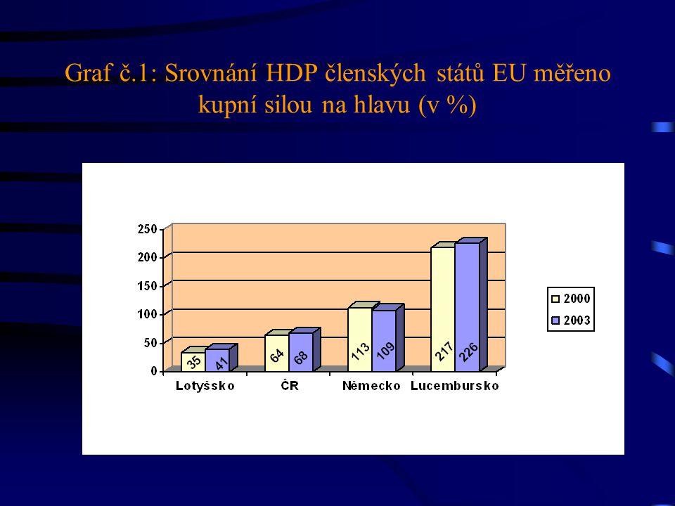 Graf č.1: Srovnání HDP členských států EU měřeno kupní silou na hlavu (v %)