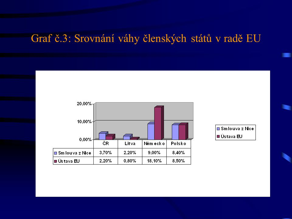 Graf č.3: Srovnání váhy členských států v radě EU