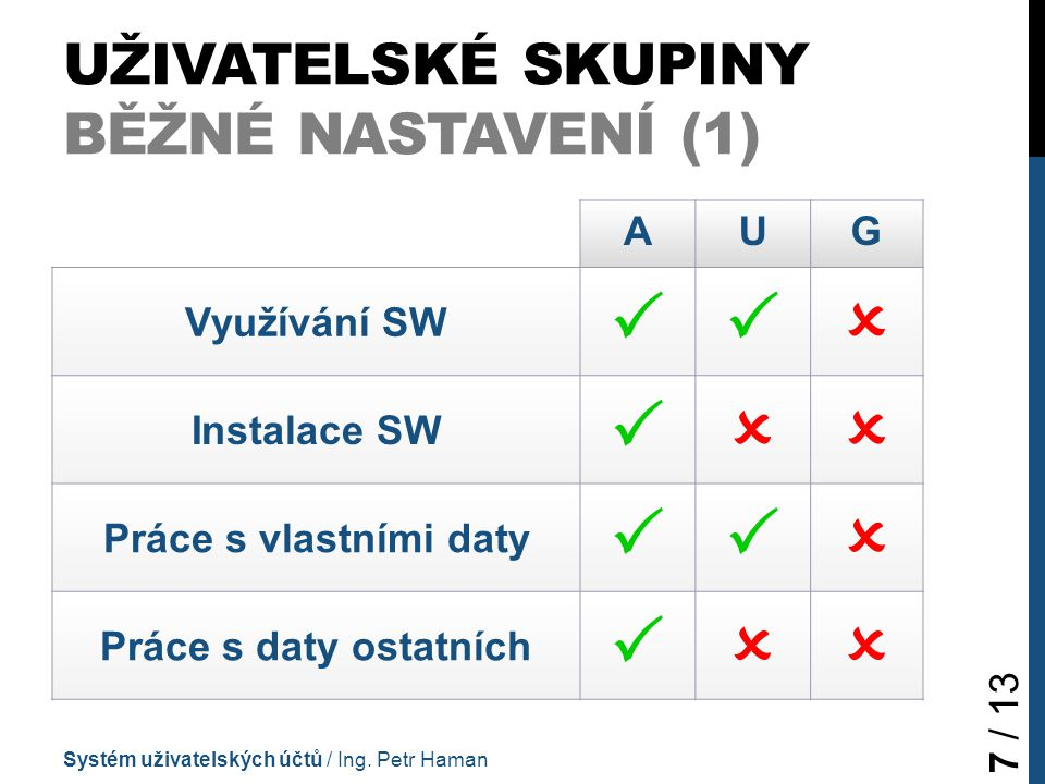 UŽIVATELSKÉ SKUPINY BĚŽNÉ NASTAVENÍ (1) AUG Využívání SW  Instalace SW  Práce s vlastními daty  Práce s daty ostatních  Systém uživatelských účtů / Ing.