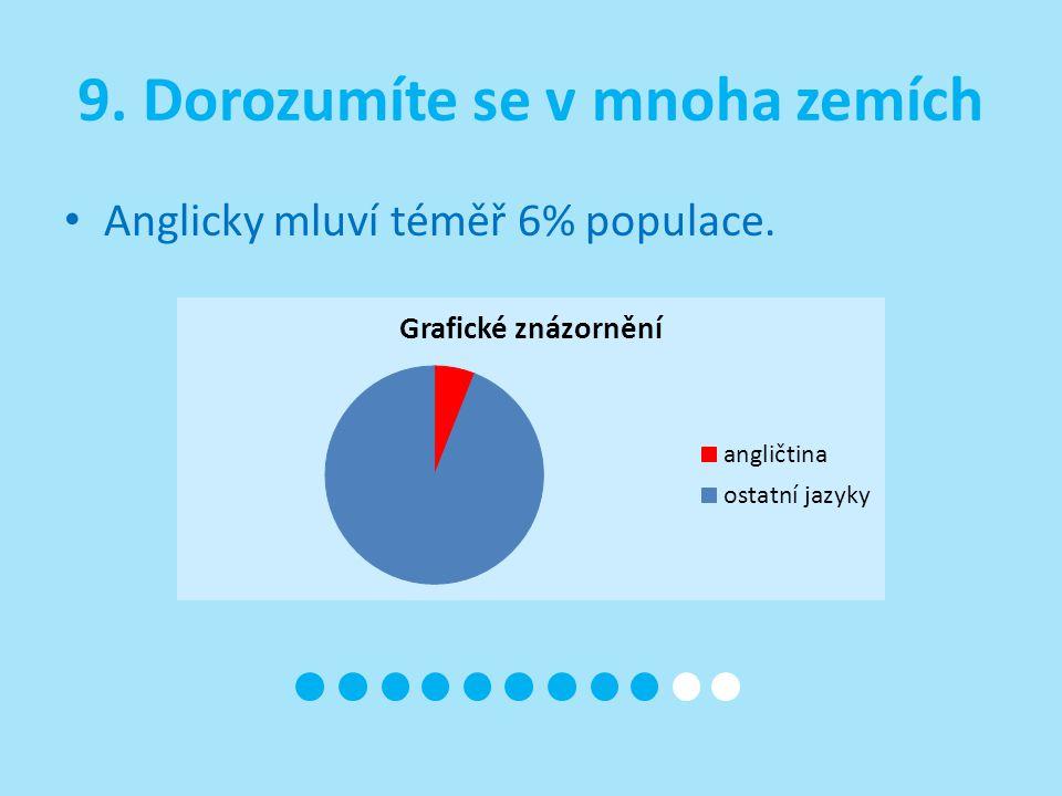9. Dorozumíte se v mnoha zemích Anglicky mluví téměř 6% populace.