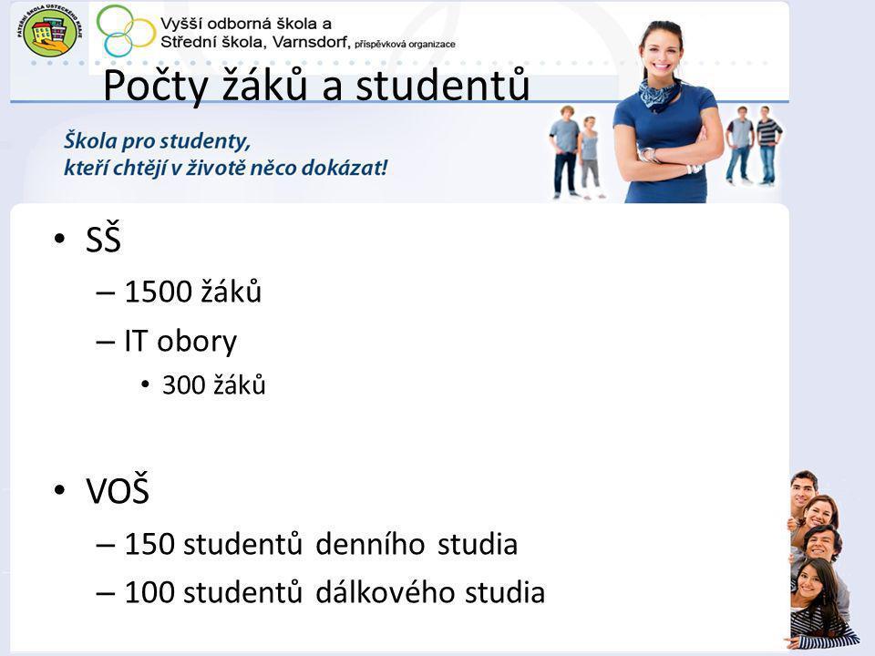 Počty žáků a studentů SŠ – 1500 žáků – IT obory 300 žáků VOŠ – 150 studentů denního studia – 100 studentů dálkového studia