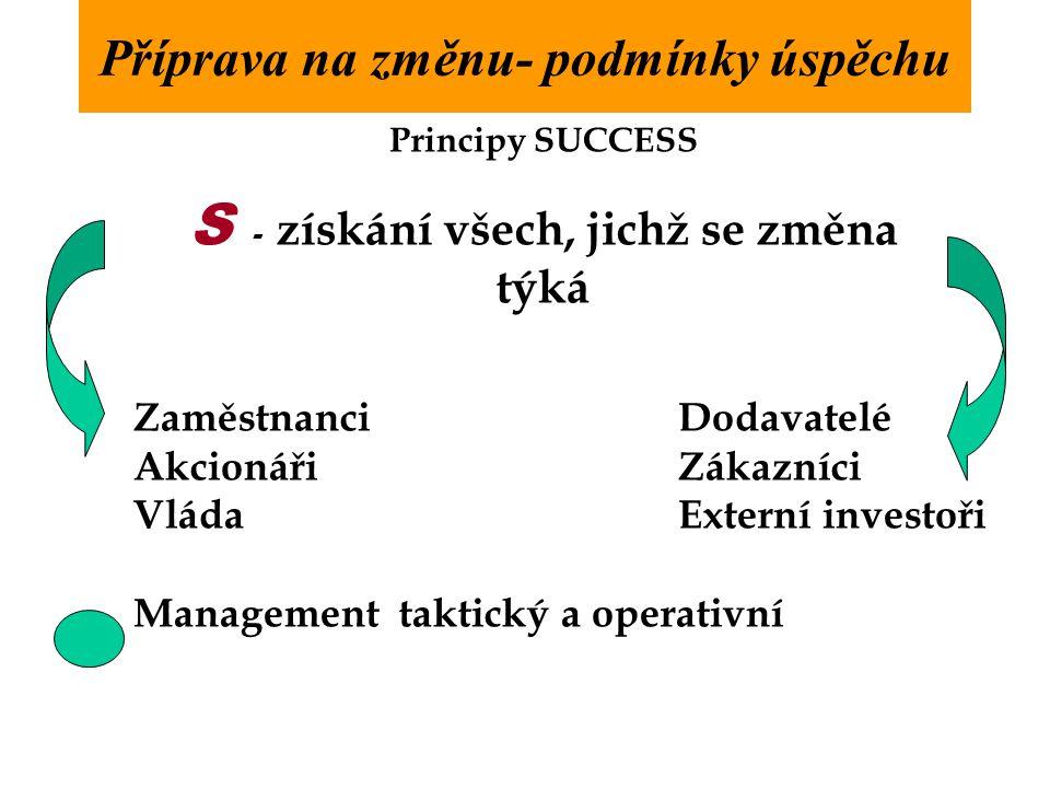 Příprava na změnu- podmínky úspěchu Principy SUCCESS S - získání všech, jichž se změna týká ZaměstnanciDodavatelé Akcionáři Zákazníci Vláda Externí investoři Management taktický a operativní