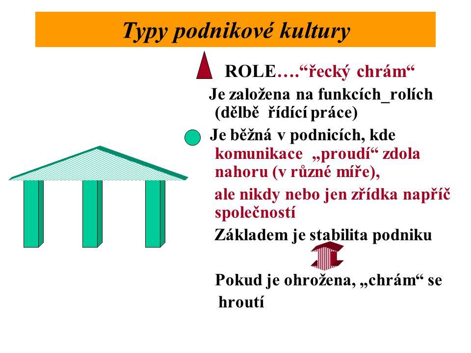 """ROLE…. řecký chrám Je založena na funkcích_rolích (dělbě řídící práce) Je běžná v podnicích, kde komunikace """"proudí zdola nahoru (v různé míře), ale nikdy nebo jen zřídka napříč společností Základem je stabilita podniku Pokud je ohrožena, """"chrám se hroutí"""