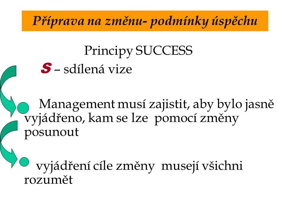 Příprava na změnu- podmínky úspěchu Principy SUCCESS S – sdílená vize Management musí zajistit, aby bylo jasně vyjádřeno, kam se lze pomocí změny posunout vyjádření cíle změny musejí všichni rozumět