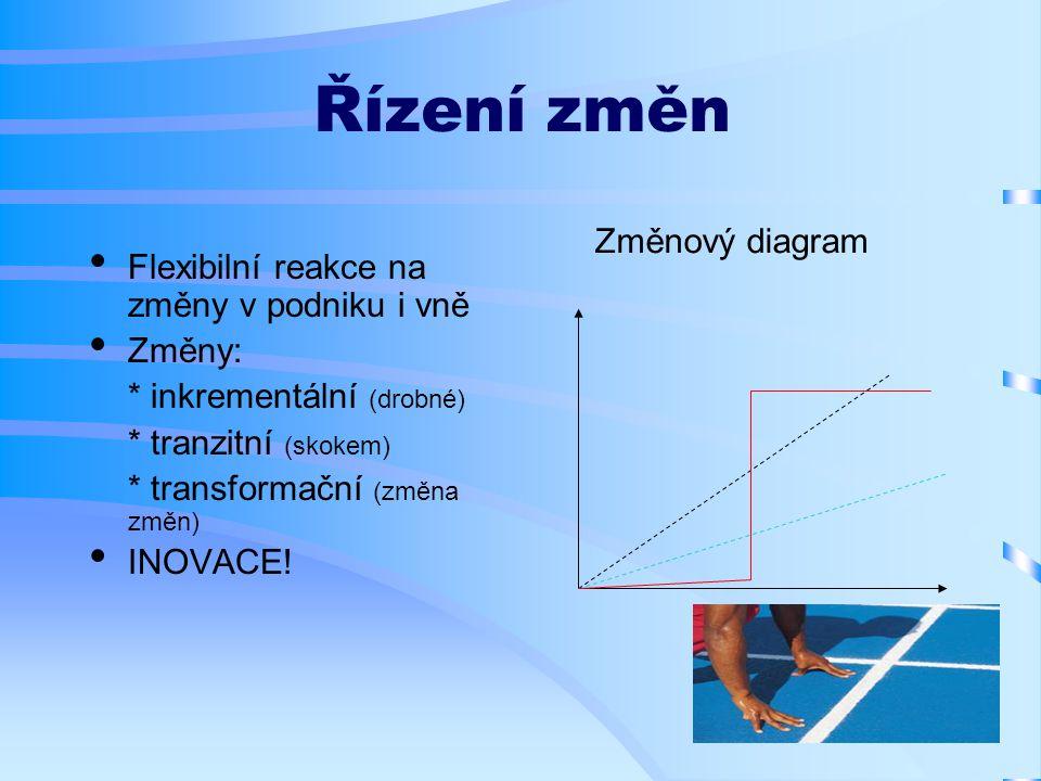 Řízení změn Flexibilní reakce na změny v podniku i vně Změny: * inkrementální (drobné) * tranzitní (skokem) * transformační (změna změn) INOVACE.