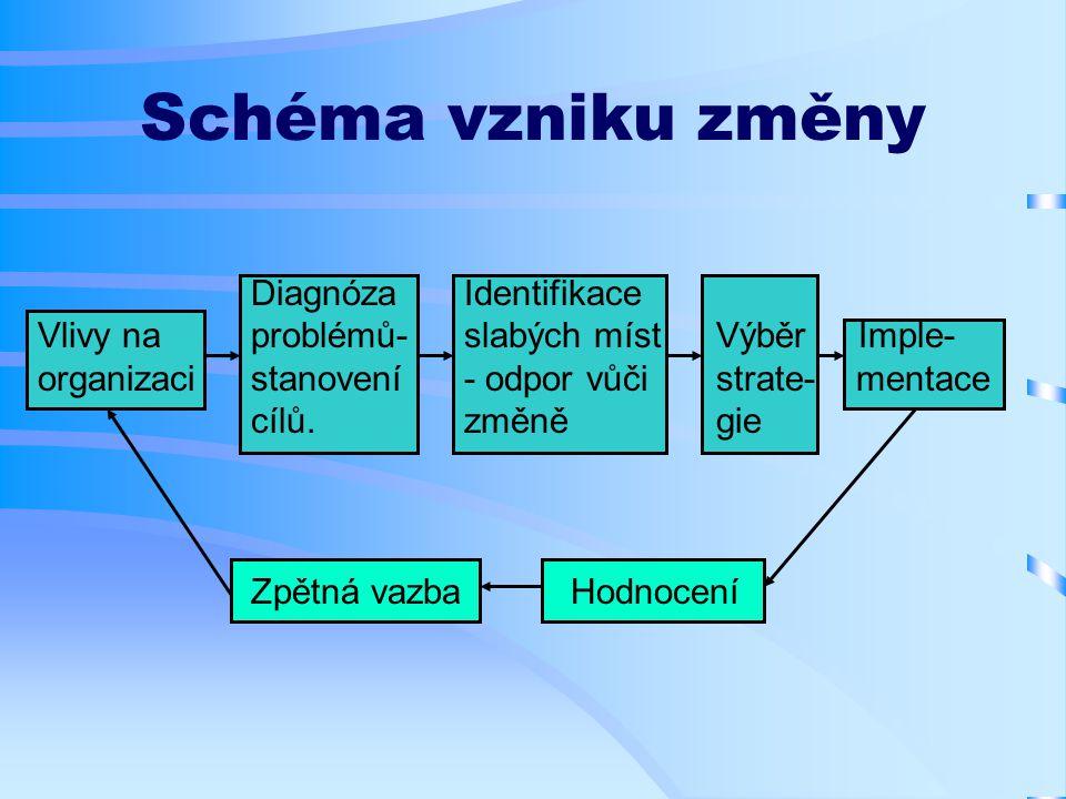 Schéma vzniku změny DiagnózaIdentifikace Vlivy naproblémů-slabých míst Výběr Imple- organizacistanovení- odpor vůči strate- mentace cílů.změně gie Zpětná vazbaHodnocení