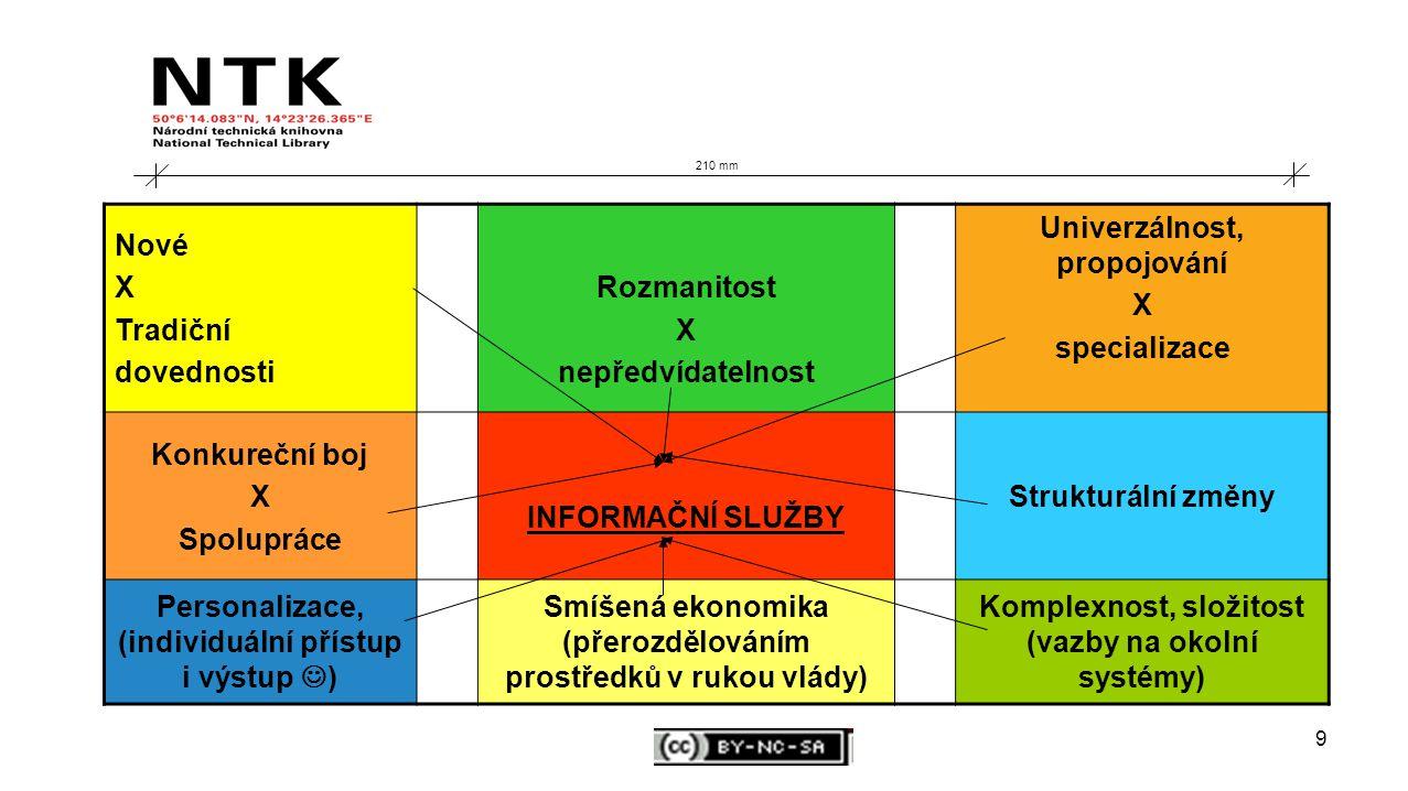 9 210 mm Nové X Tradiční dovednosti Rozmanitost X nepředvídatelnost Univerzálnost, propojování X specializace Konkureční boj X Spolupráce INFORMAČNÍ SLUŽBY Strukturální změny Personalizace, (individuální přístup i výstup ) Smíšená ekonomika (přerozdělováním prostředků v rukou vlády) Komplexnost, složitost (vazby na okolní systémy)