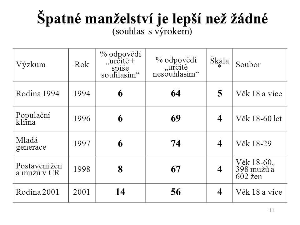 """11 Špatné manželství je lepší než žádné (souhlas s výrokem) VýzkumRok % odpovědí """"určitě + spíše souhlasím % odpovědí """"určitě nesouhlasím Škála * Soubor Rodina 19941994 6645 Věk 18 a více Populační klima 1996 6694 Věk 18-60 let Mladá generace 1997 6744 Věk 18-29 Postavení žen a mužů v ČR 1998 8674 Věk 18-60, 398 mužů a 602 žen Rodina 20012001 14564 Věk 18 a více"""