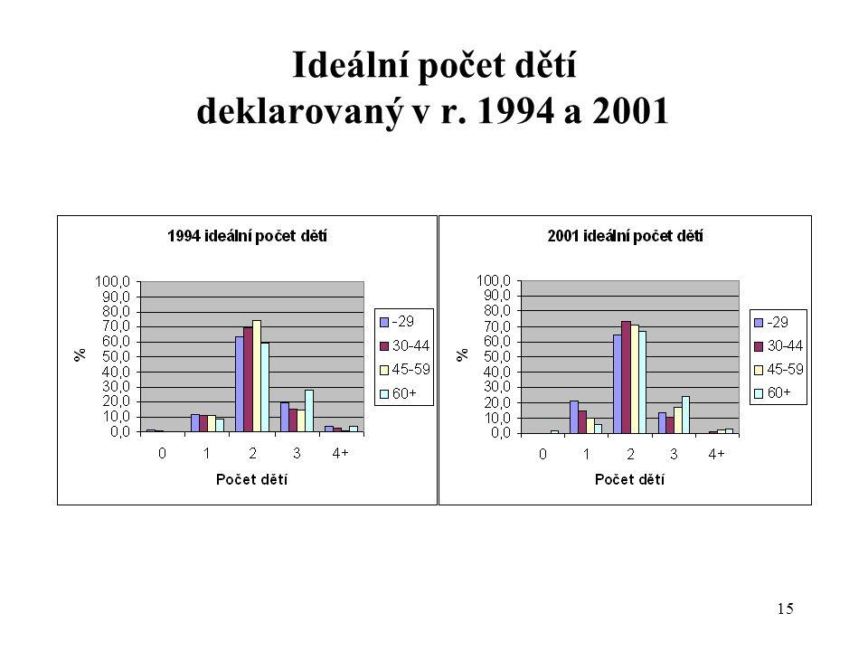 15 Ideální počet dětí deklarovaný v r. 1994 a 2001