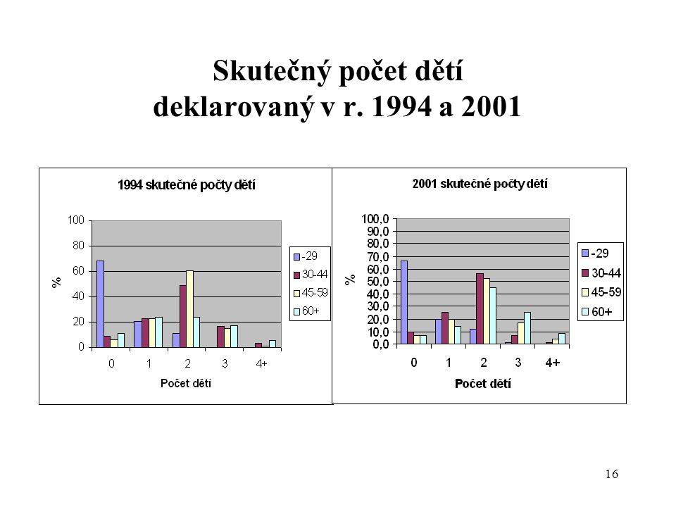 16 Skutečný počet dětí deklarovaný v r. 1994 a 2001