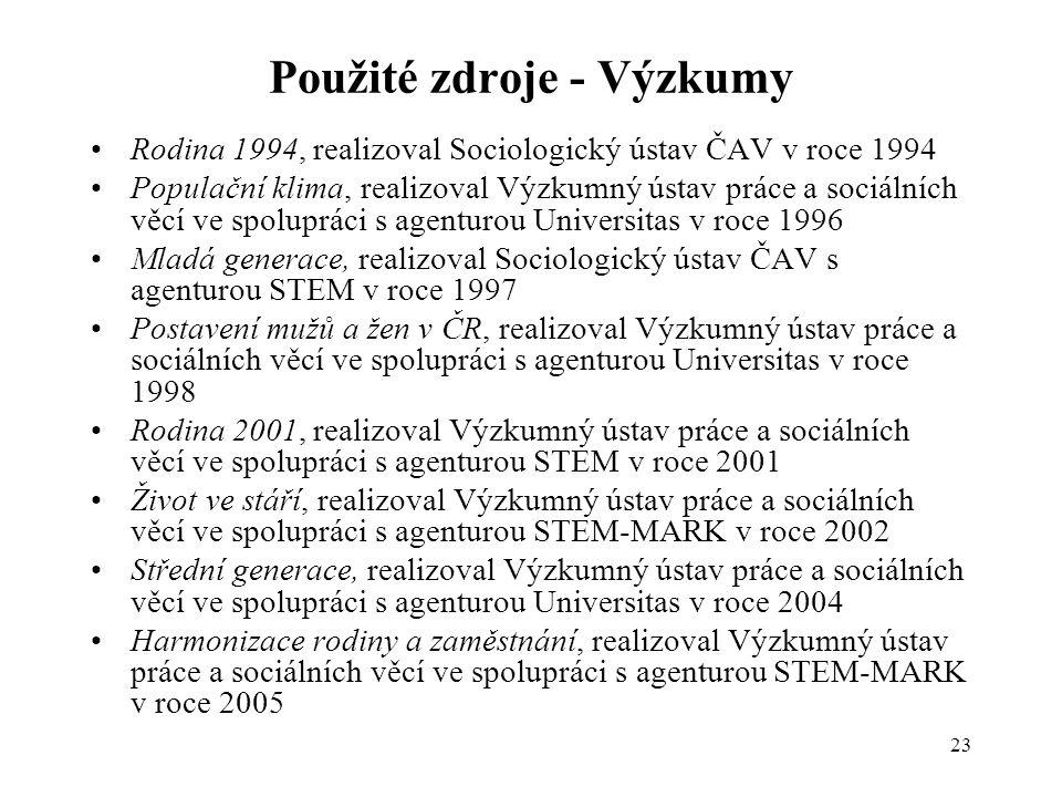 23 Použité zdroje - Výzkumy Rodina 1994, realizoval Sociologický ústav ČAV v roce 1994 Populační klima, realizoval Výzkumný ústav práce a sociálních věcí ve spolupráci s agenturou Universitas v roce 1996 Mladá generace, realizoval Sociologický ústav ČAV s agenturou STEM v roce 1997 Postavení mužů a žen v ČR, realizoval Výzkumný ústav práce a sociálních věcí ve spolupráci s agenturou Universitas v roce 1998 Rodina 2001, realizoval Výzkumný ústav práce a sociálních věcí ve spolupráci s agenturou STEM v roce 2001 Život ve stáří, realizoval Výzkumný ústav práce a sociálních věcí ve spolupráci s agenturou STEM-MARK v roce 2002 Střední generace, realizoval Výzkumný ústav práce a sociálních věcí ve spolupráci s agenturou Universitas v roce 2004 Harmonizace rodiny a zaměstnání, realizoval Výzkumný ústav práce a sociálních věcí ve spolupráci s agenturou STEM-MARK v roce 2005