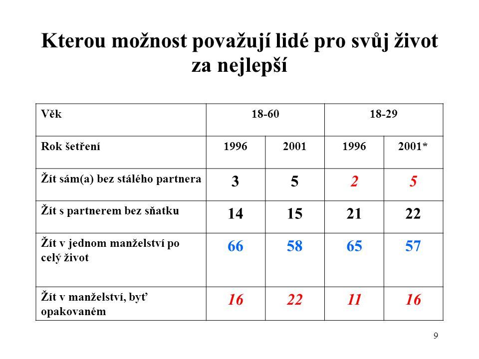 10 Souhlas s vybranými hodnotami manželství Výzkum /rokMíra souhlasu Určitě souhlas Spíše souhlas Ani souhlas, ani nesouhlas Spíše nesouhlas Určitě nesouhlas Hlavní výhodou manželství je finanční jistota 1994 1422 (34)2424 (36)16 1996 725-4523 2001 1031-4019 Lidé, kteří chtějí mát děti, by měli uzavřít sňatek 1994 3833 (46)159 (21)5 Děti by se měly rodit pouze do manželství 2001 2838-249 Hlavním smyslem manželství je zajistit majetková a jiná práva 1996 630-4321 Hlavní výhodou manželství jsou záruky majetkových vztahů 2001 1134-3618 Manželství je i určitou zárukou šťastného a vyrovnaného života jednotlivce 1996 3351-123