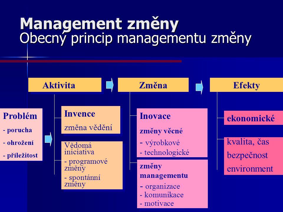 Management změny Obecný princip managementu změny Aktivita Změna Efekty Problém - porucha - ohrožení - příležitost Problém - porucha - ohrožení - příl