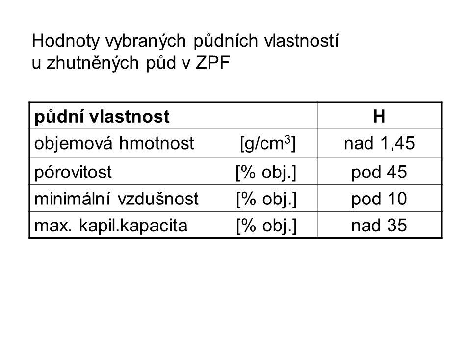 půdní vlastnostH objemová hmotnost [g/cm 3 ] nad 1,45 pórovitost [% obj.]pod 45 minimální vzdušnost [% obj.] pod 10 max.