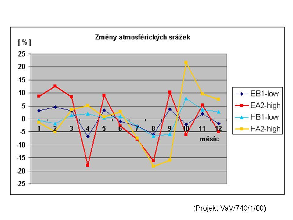 Z-index – procento měsíců zasažených suchou epizodou v současnosti (A) a v klimatických podmínkách očekávaných kolem roku 2050 (B).
