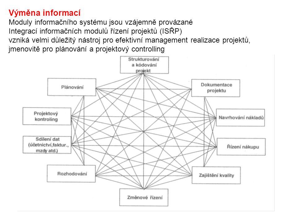 Výměna informací Moduly informačního systému jsou vzájemně provázané Integrací informačních modulů řízení projektů (ISŘP) vzniká velmi důležitý nástro
