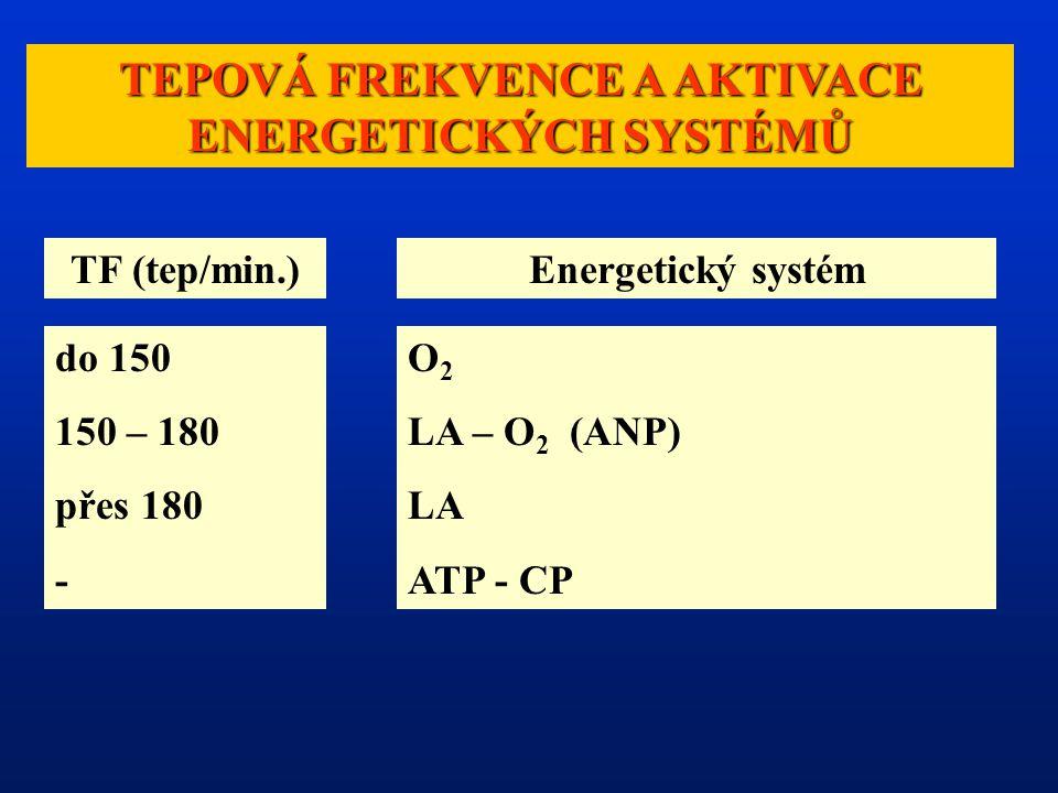 TEPOVÁ FREKVENCE A AKTIVACE ENERGETICKÝCH SYSTÉMŮ TF (tep/min.)Energetický systém do 150 150 – 180 přes 180 - O 2 LA – O 2 (ANP) LA ATP - CP
