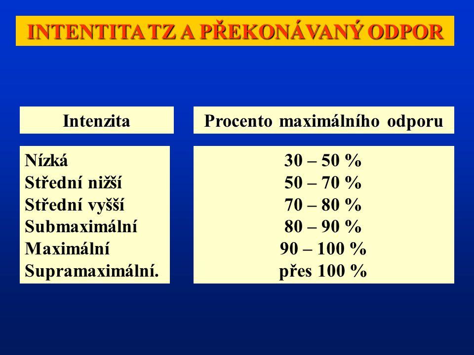 INTENTITA TZ A PŘEKONÁVANÝ ODPOR Intenzita Procento maximálního odporu Nízká Střední nižší Střední vyšší Submaximální Maximální Supramaximální.