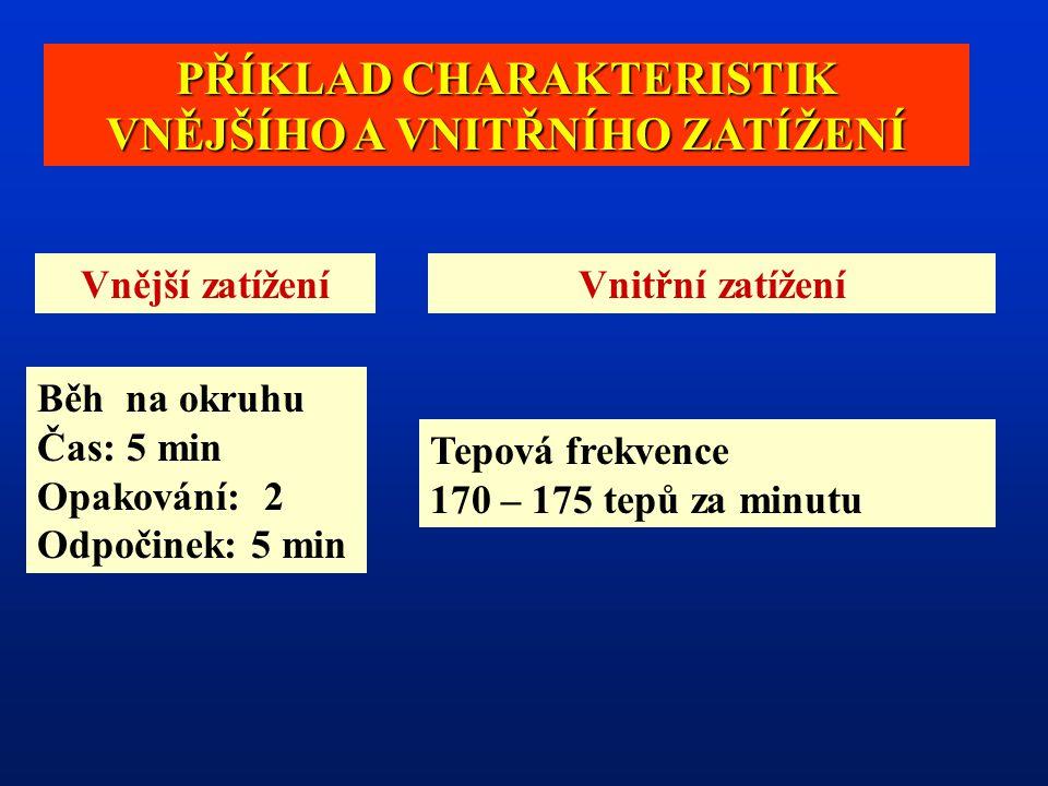 PŘÍKLAD CHARAKTERISTIK VNĚJŠÍHO A VNITŘNÍHO ZATÍŽENÍ Vnější zatíženíVnitřní zatížení Běh na okruhu Čas: 5 min Opakování: 2 Odpočinek: 5 min Tepová frekvence 170 – 175 tepů za minutu