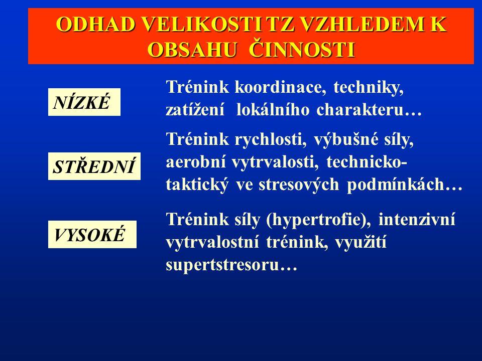 ODHAD VELIKOSTI TZ VZHLEDEM K OBSAHU ČINNOSTI NÍZKÉ STŘEDNÍ VYSOKÉ Trénink koordinace, techniky, zatížení lokálního charakteru… Trénink rychlosti, výbušné síly, aerobní vytrvalosti, technicko- taktický ve stresových podmínkách… Trénink síly (hypertrofie), intenzivní vytrvalostní trénink, využití supertstresoru…