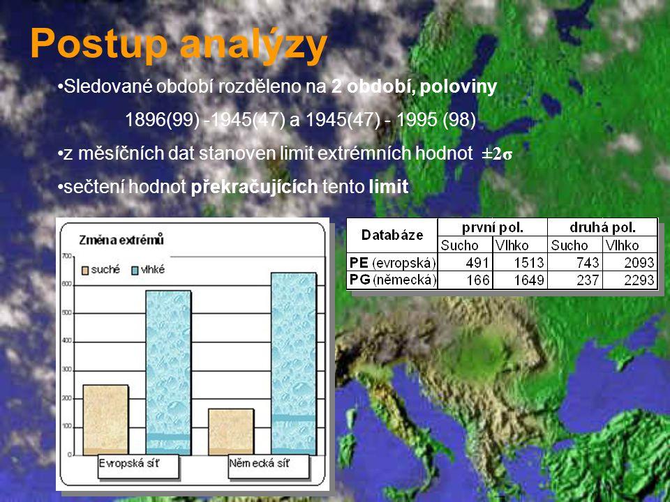 Postup analýzy Sledované období rozděleno na 2 období, poloviny 1896(99) -1945(47) a 1945(47) - 1995 (98) z měsíčních dat stanoven limit extrémních ho