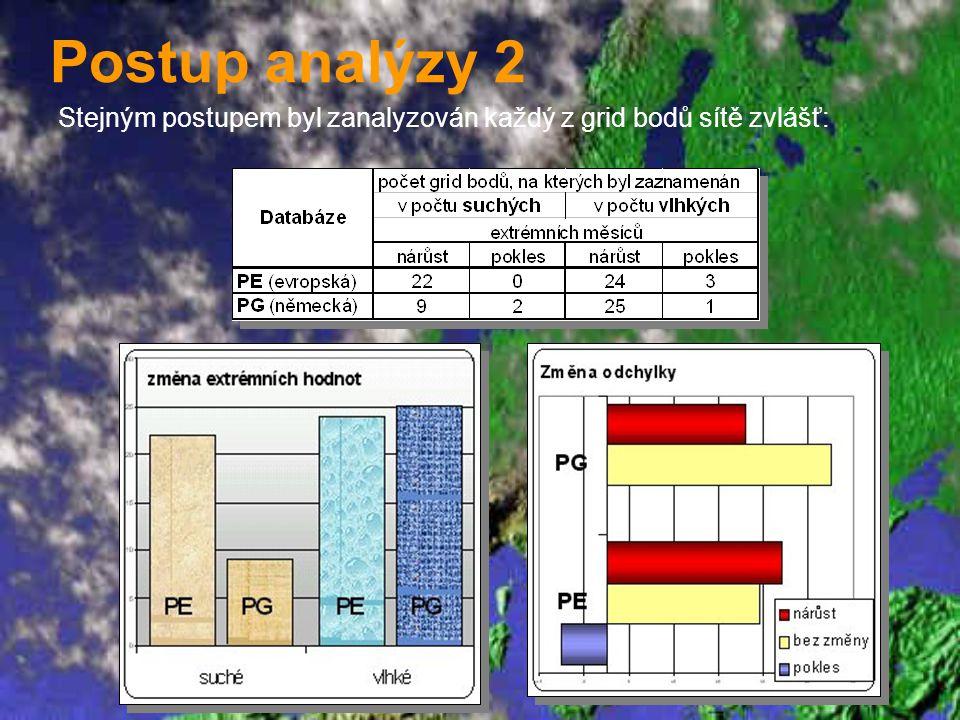 Postup analýzy 2 Stejným postupem byl zanalyzován každý z grid bodů sítě zvlášť: