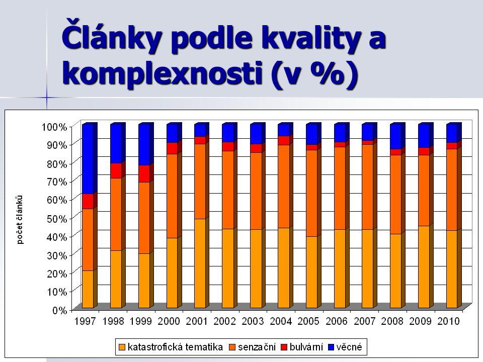 Články podle kvality a komplexnosti (v %)