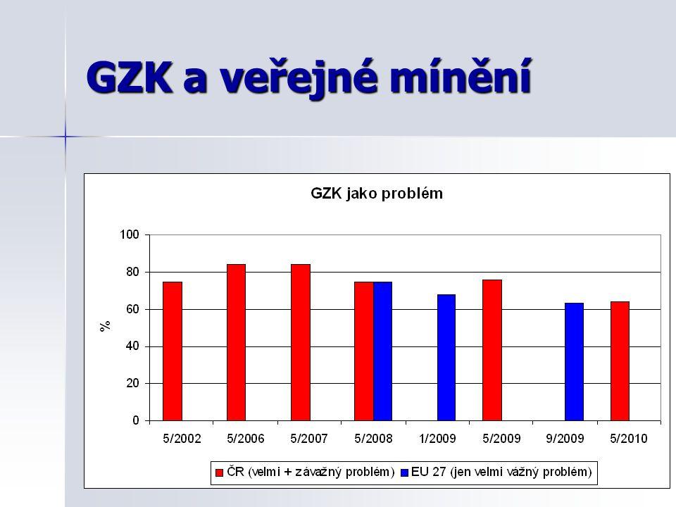 GZK a veřejné mínění