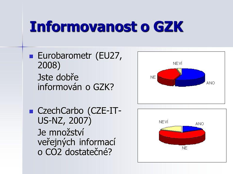Informovanost o GZK Eurobarometr (EU27, 2008) Eurobarometr (EU27, 2008) Jste dobře informován o GZK? CzechCarbo (CZE-IT- US-NZ, 2007) CzechCarbo (CZE-