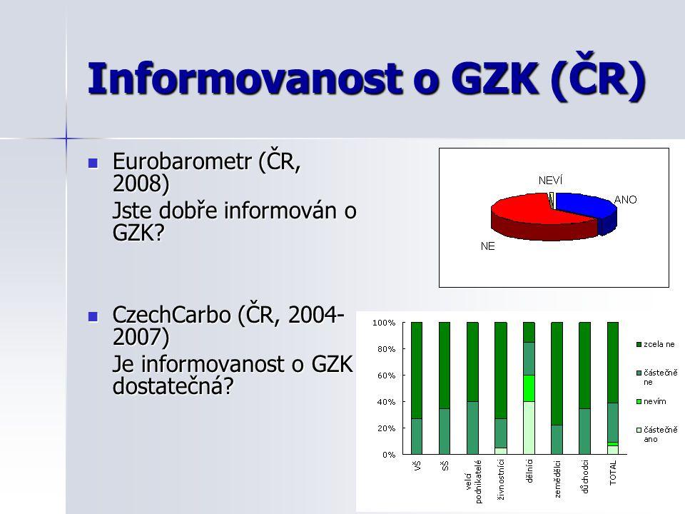 Informovanost o GZK (ČR) Eurobarometr (ČR, 2008) Eurobarometr (ČR, 2008) Jste dobře informován o GZK? CzechCarbo (ČR, 2004- 2007) CzechCarbo (ČR, 2004