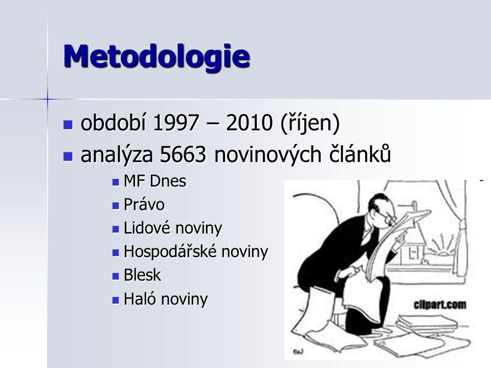 Metodologie období 1997 – 2010 (říjen) období 1997 – 2010 (říjen) analýza 5663 novinových článků analýza 5663 novinových článků MF Dnes MF Dnes Právo