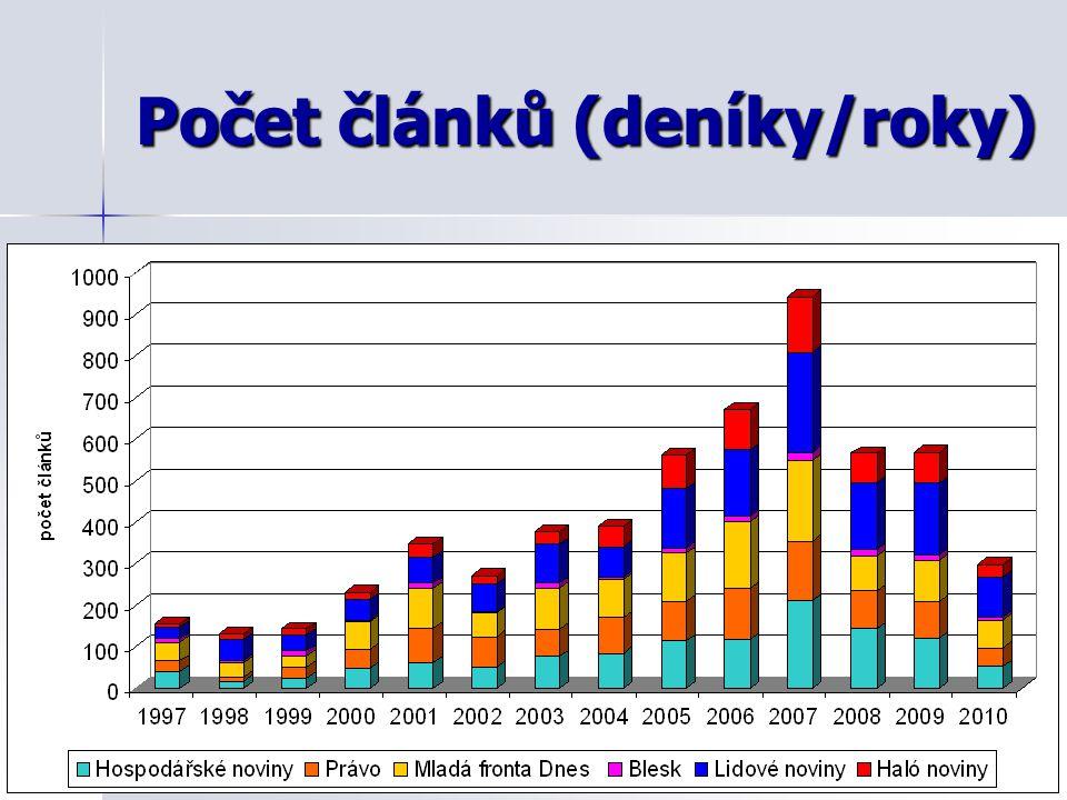 Počet článků (deníky/roky)