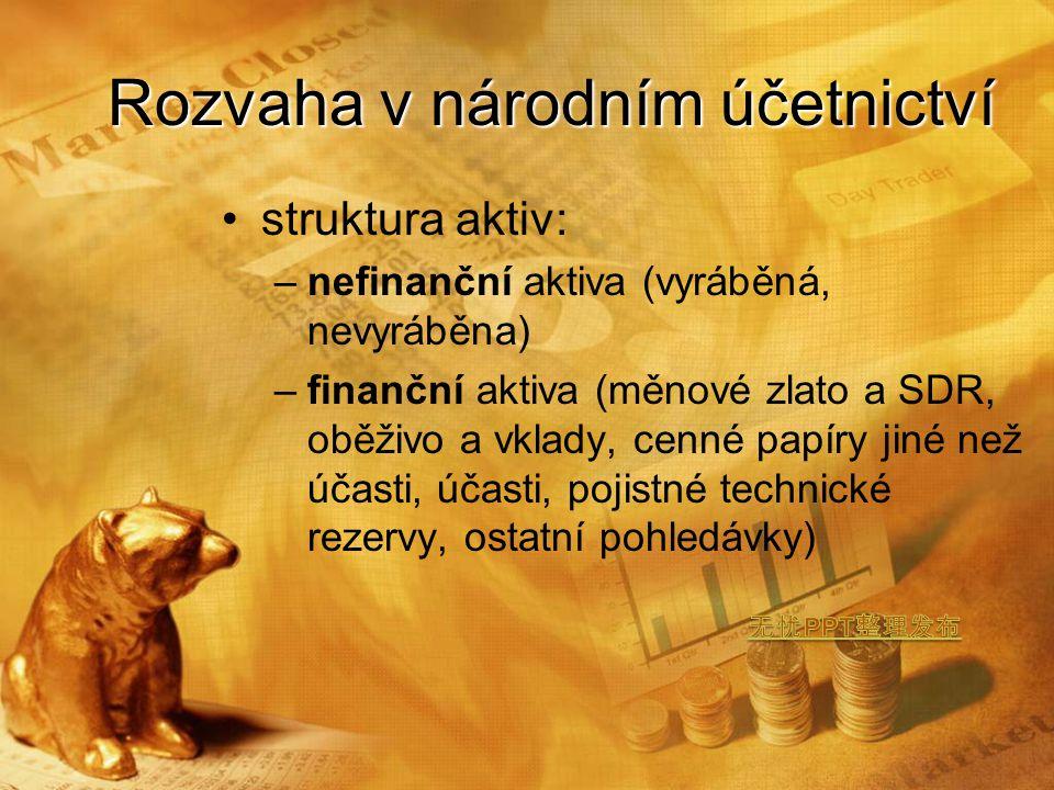 Rozvaha v národním účetnictví struktura aktiv: –nefinanční aktiva (vyráběná, nevyráběna) –finanční aktiva (měnové zlato a SDR, oběživo a vklady, cenné papíry jiné než účasti, účasti, pojistné technické rezervy, ostatní pohledávky)