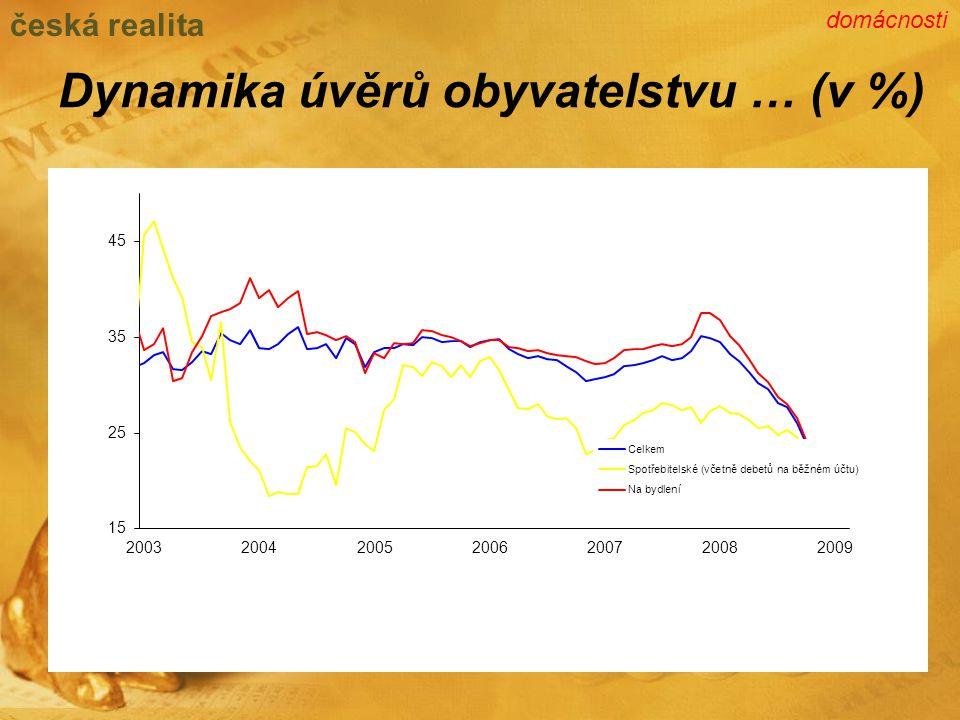 Dynamika úvěrů obyvatelstvu … (v %) česká realita domácnosti