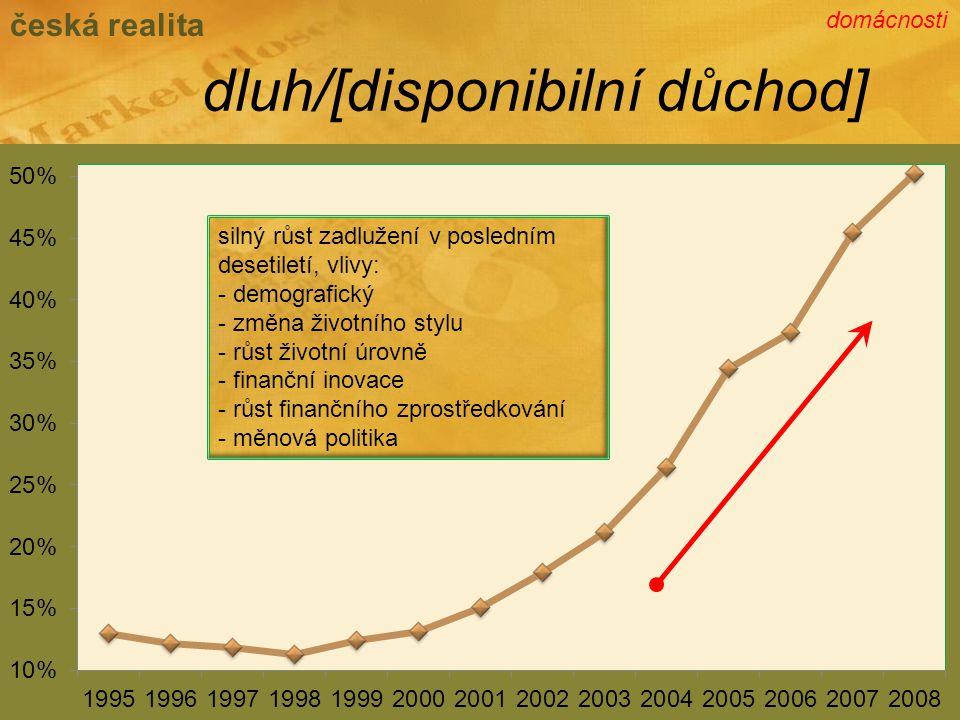 dluh/[disponibilní důchod] česká realita silný růst zadlužení v posledním desetiletí, vlivy: - demografický - změna životního stylu - růst životní úrovně - finanční inovace - růst finančního zprostředkování - měnová politika domácnosti