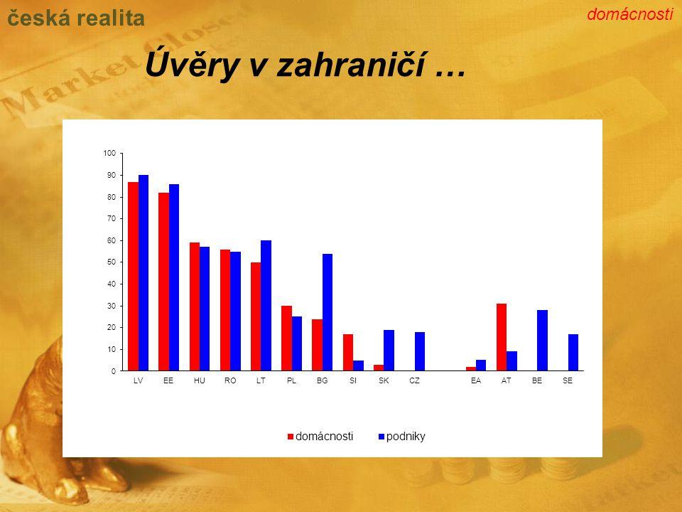 Úvěry v zahraničí … česká realita domácnosti
