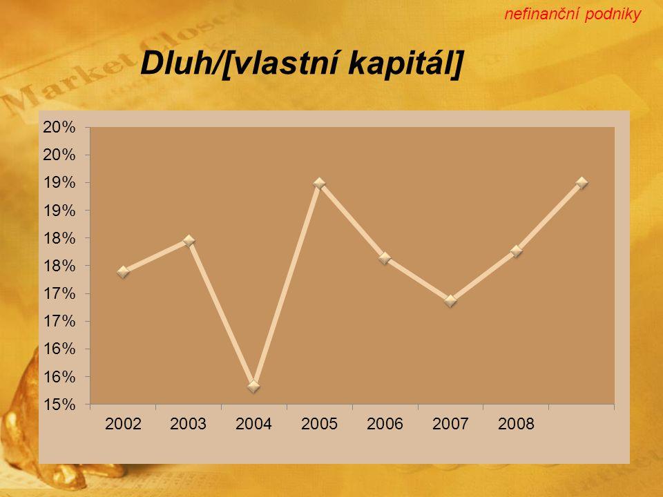 Dluh/[vlastní kapitál] nefinanční podniky