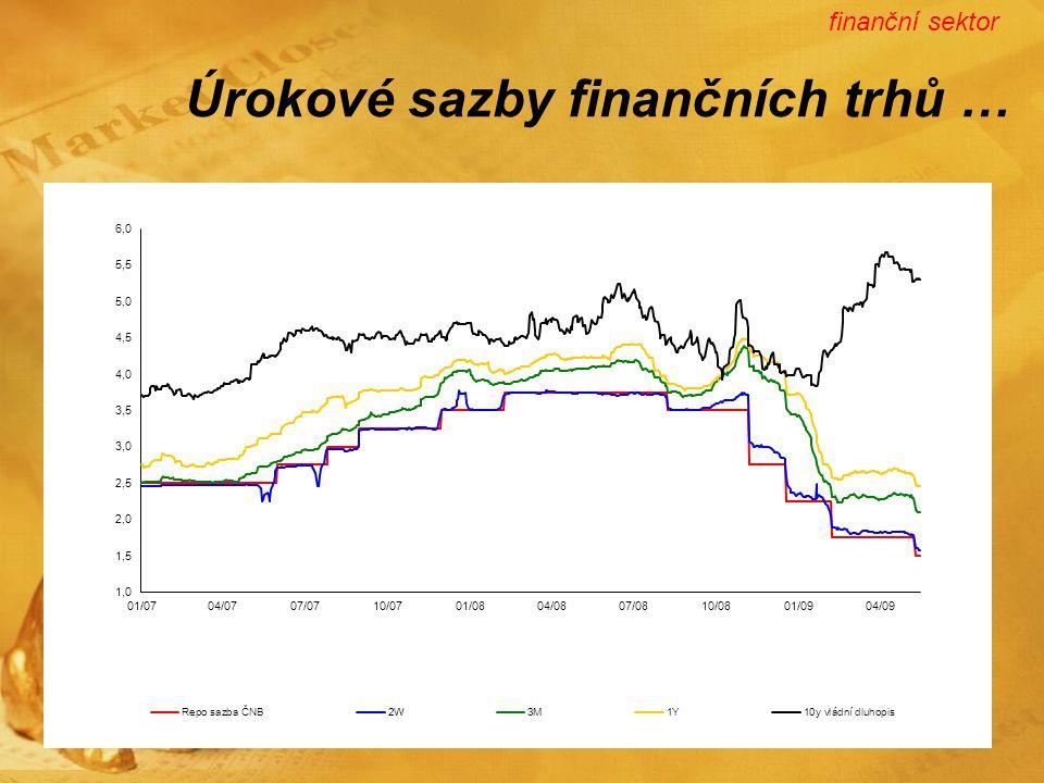 Úrokové sazby finančních trhů … finanční sektor