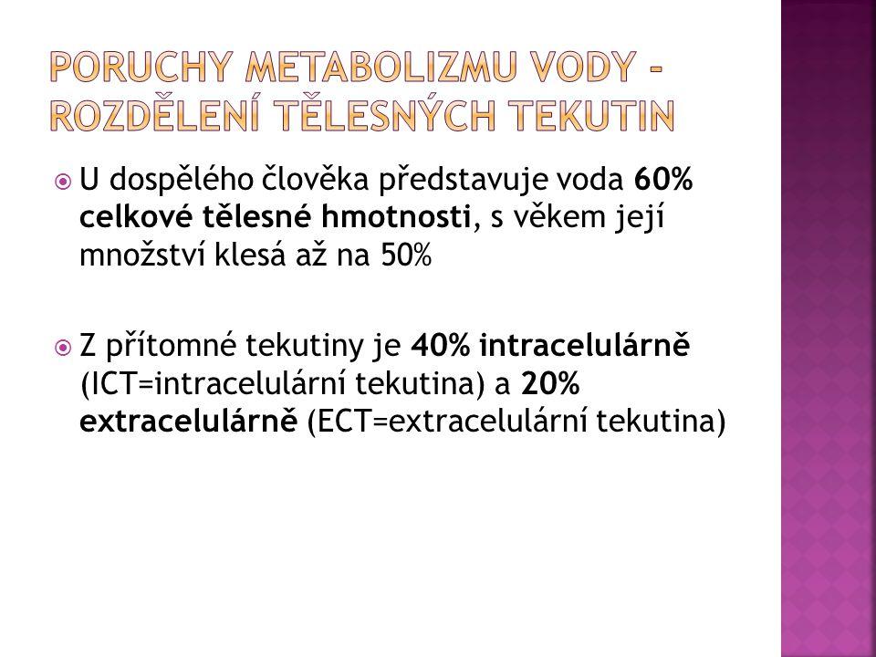  U dospělého člověka představuje voda 60% celkové tělesné hmotnosti, s věkem její množství klesá až na 50%  Z přítomné tekutiny je 40% intracelulárn